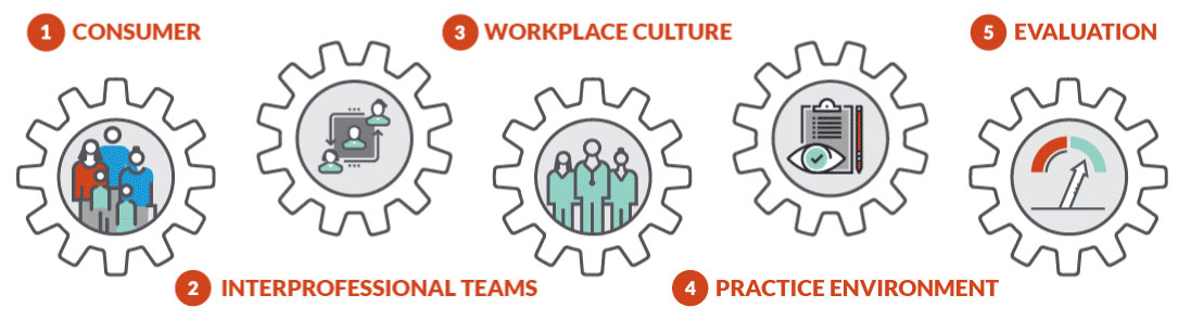 Staffing Principles: Consumer. Interprofessional Teams. Workplace Culture. Practice Environment. Evaluation.